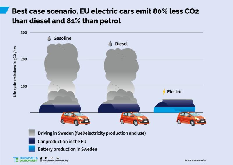 EV vs brandstof - best case scenario - RouwTesla
