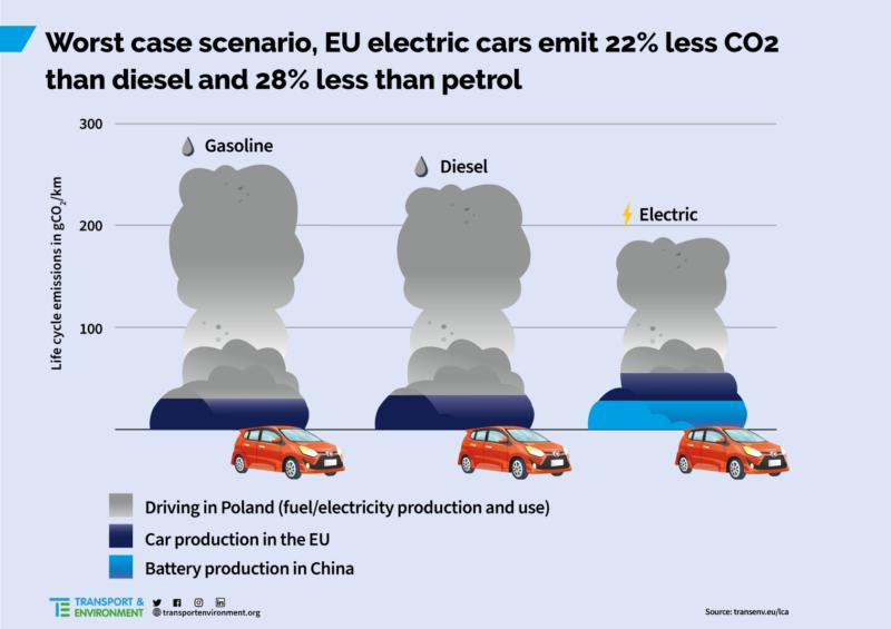 Slechtste scenario EV vs brandstof auto